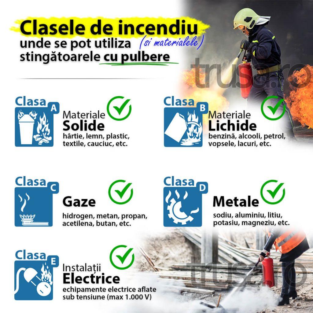 Clasele de incendiu unde se pot utiliza stingatoarele cu pulbere